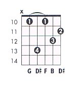 G 7aug Guitar Chord Chart and Fingering (G Dominant 7 Augmented) - TheGuitarLesson.com