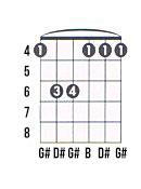 G# minor guitar chord chart