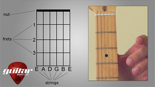 How to Read Guitar Chord Charts & Diagrams - TheGuitarLesson.com